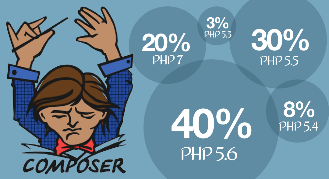 composer-php-stats.png